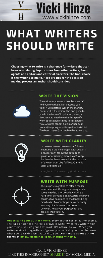 What Writers Should Write Infographic by Vicki Hinze